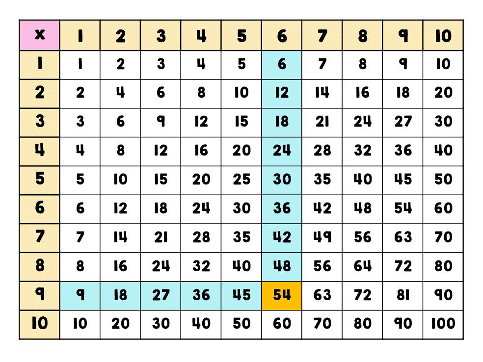 Times Table Grid Printable 8×8