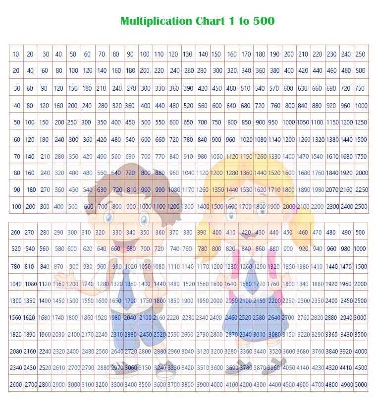Multiplication Chart 1-500