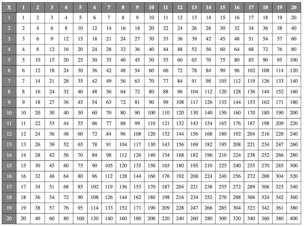 Multiplication Chart 20×20