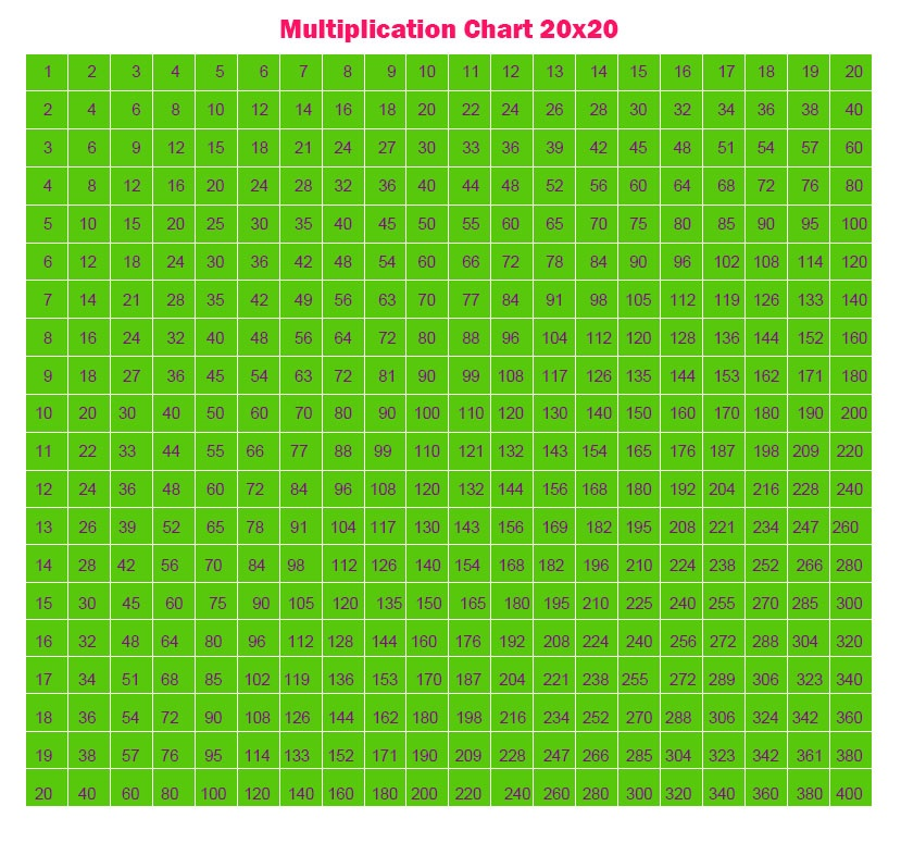Multiplication Chart Grid 20×20