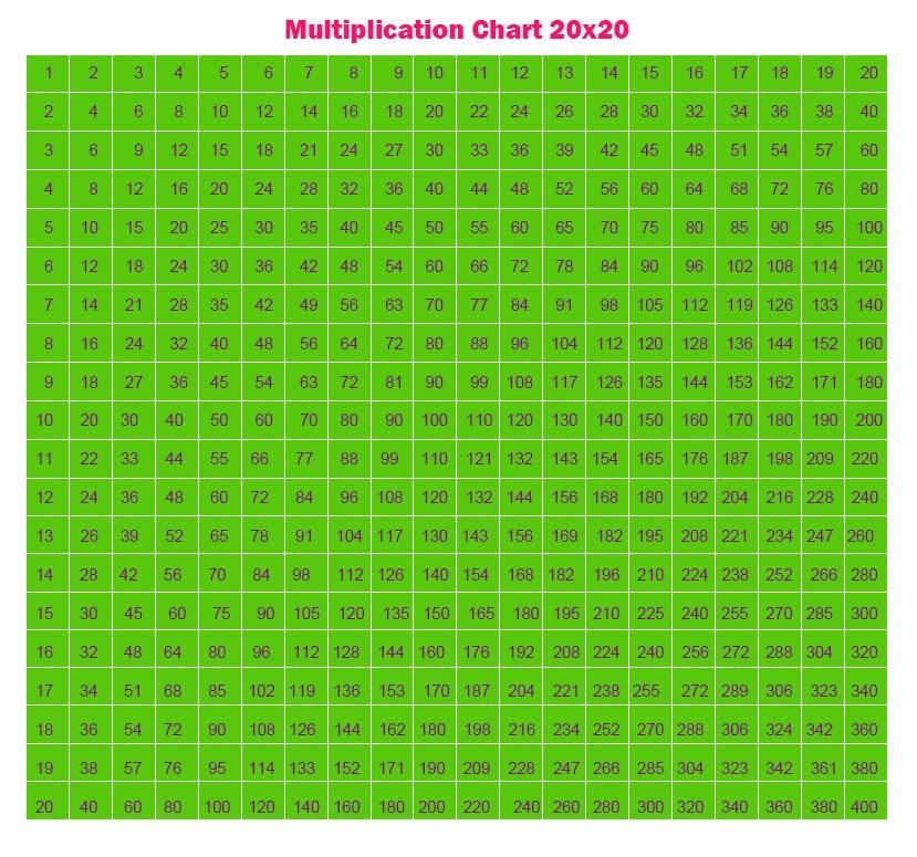 Multiplication Chart Grid 20×20