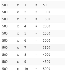 Multiplication Table 1-500