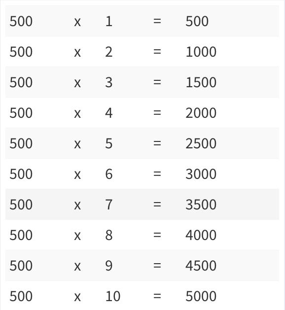 Multiplication Table 1-500