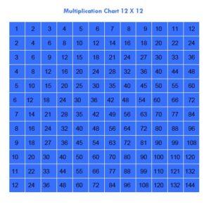 Multiplication Table Grid 12×12