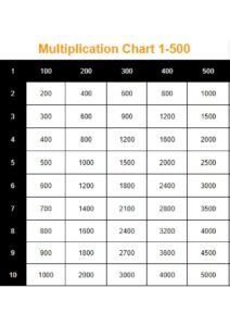 Printable Multiplication Table 1 500 pdf