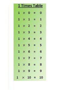 Printable Multiplication Chart 1 pdf