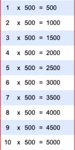 Multiplication Table Chart 1-500