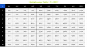 Multiplication Chart 1-1000