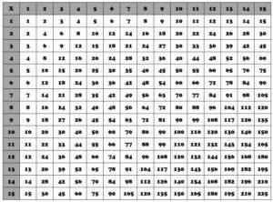 Multiplication Table 1-100 For Kids
