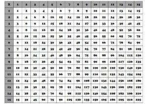 Multiplication Table 1 100 For Kids pdf